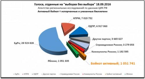 Распределение голосов на выборах в госдуму 18 сентября 2016 года